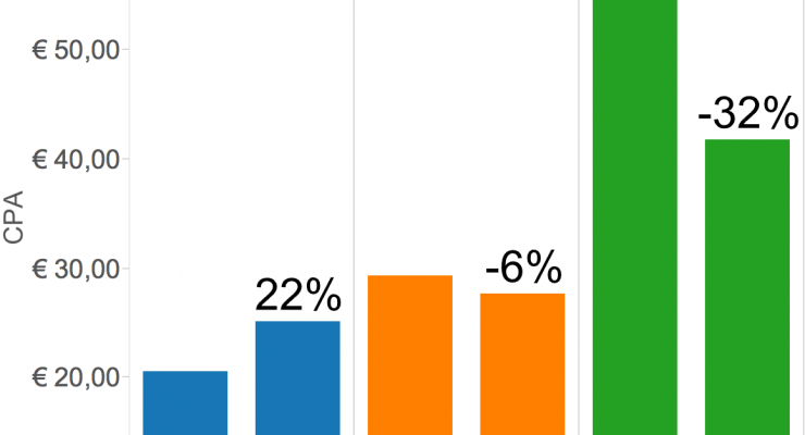 Case Study: 32% Lagere Tablet CPA met AdWords Conversion Optimizer