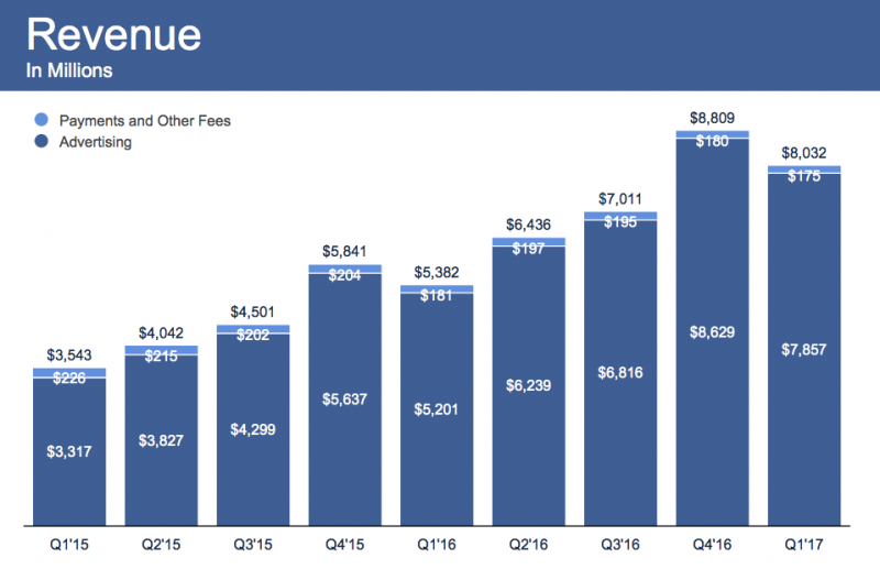 Facebook Q1 revenues